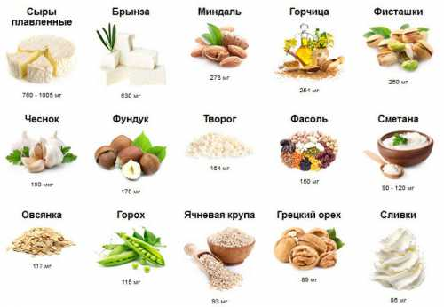Кальций в продуктах питания для детей